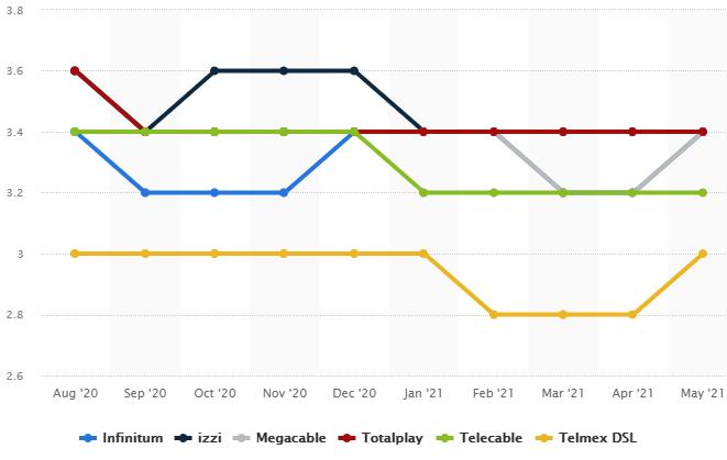 ¿Cuál es el internet más rápido en México?