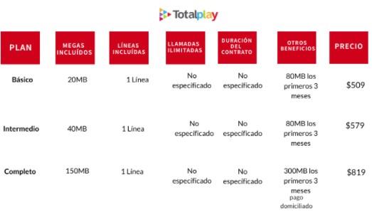 Velocidad y precio del internet de Totalplay